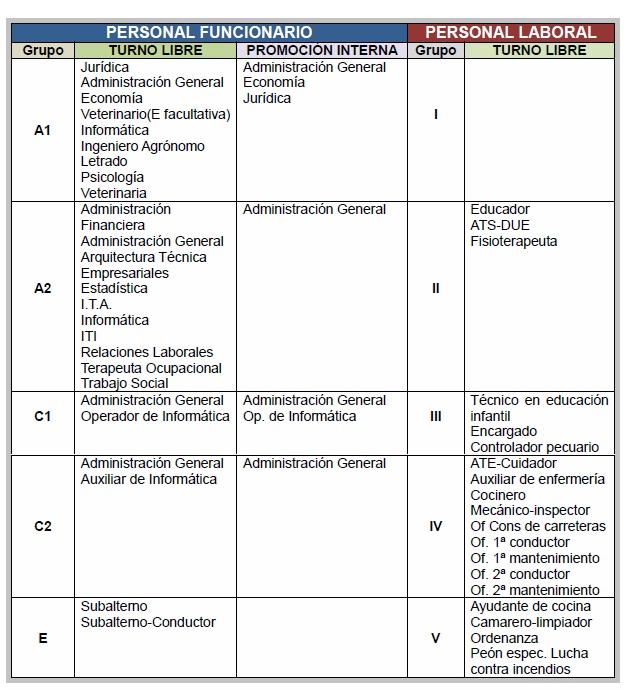 Previsión de la Administración sobre la oferta de plazas en la próxima convocatoria de oposiciones